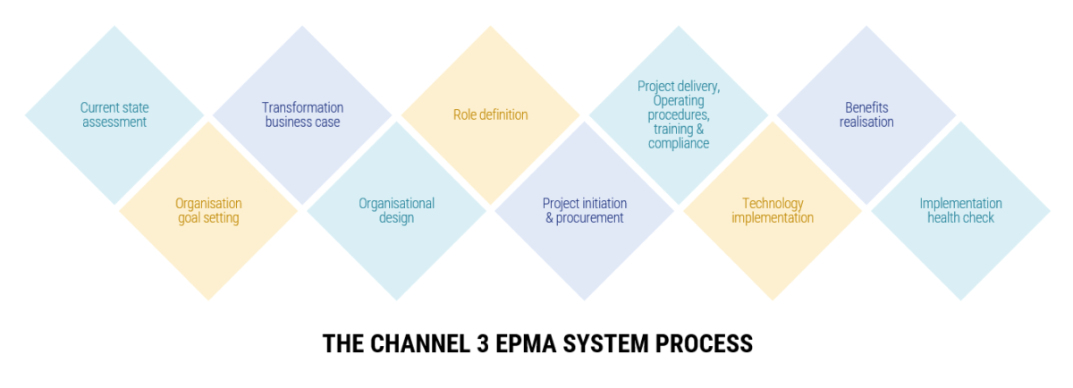Diagram showing the Channel 3 ePMA system process