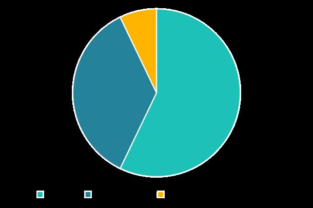 Pie chart of DHP award winners